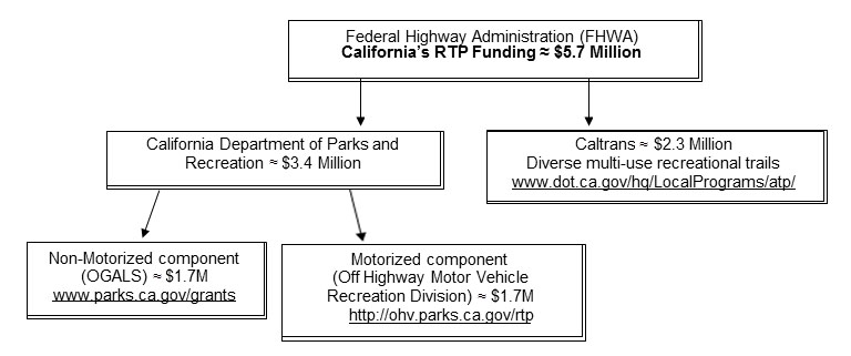 Californias RTP Funding Diagram