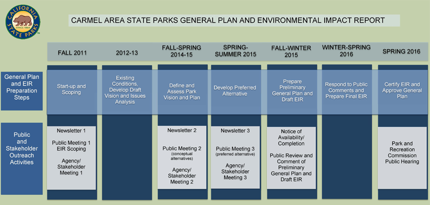 Carmel Area SP - Plan & Environmental Rpt Timeline