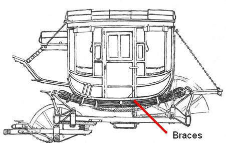 Concord Coach cross-section with braces