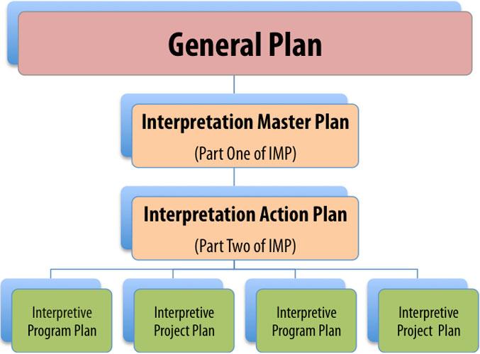 Sonoma SHP Interpretation Management Plan (IMP)